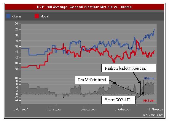 McCain-Obama Polls