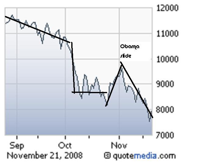 Stockmarket Charts 11-23