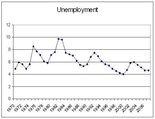 Unemployment 1970-2007
