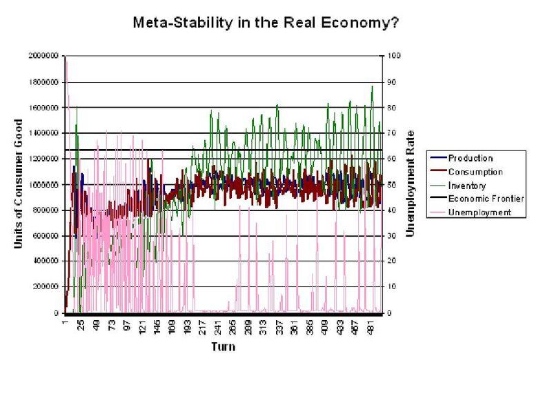 Meta-Stability