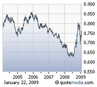 US Dollar Against Euro 5Yr
