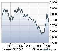 US Dollar Against Euro 5Yr