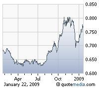 US Dollar Against Euro