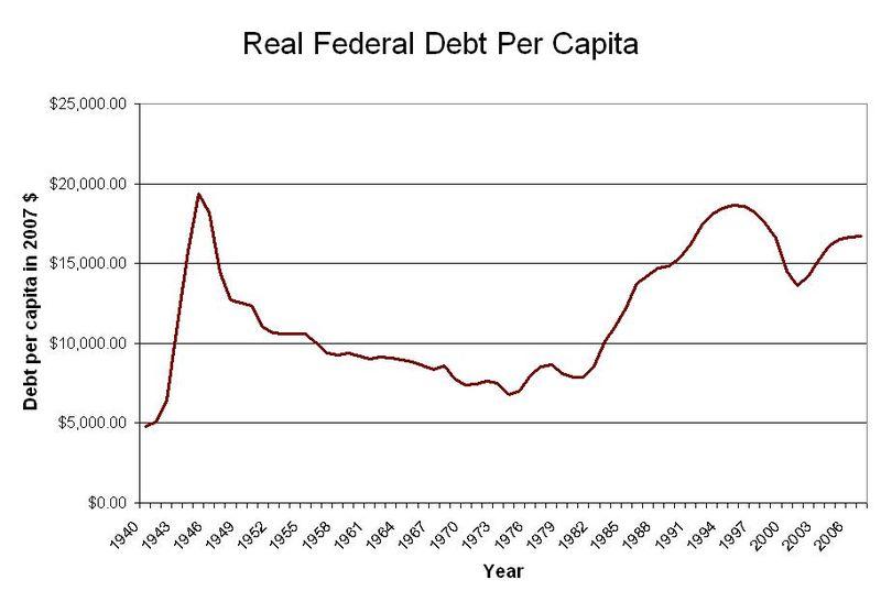 Real Federal Debt Per Capita