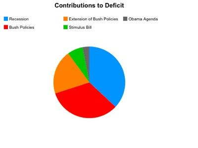 Contributions to deficit