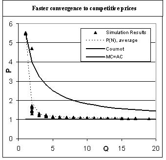 Figure 4 Faster convergence to competitive prices