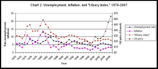 Chart2_misery_index