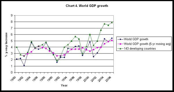 Chart_4_world_gdp_growth_3