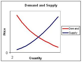 Demand_and_supply_2